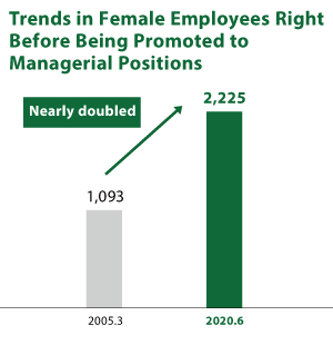 Trends in Female Employees Right Before Being Promoted to Managerial Positions