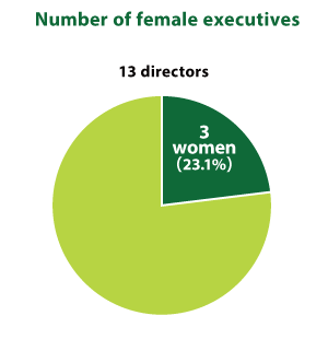 Number of female executives